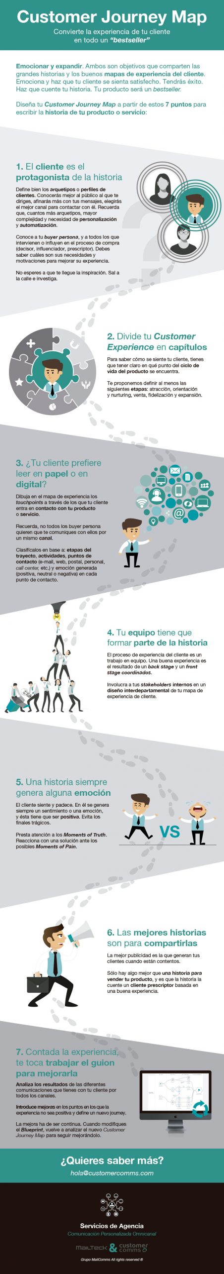 infografía para diseña tu Customer Journey Map
